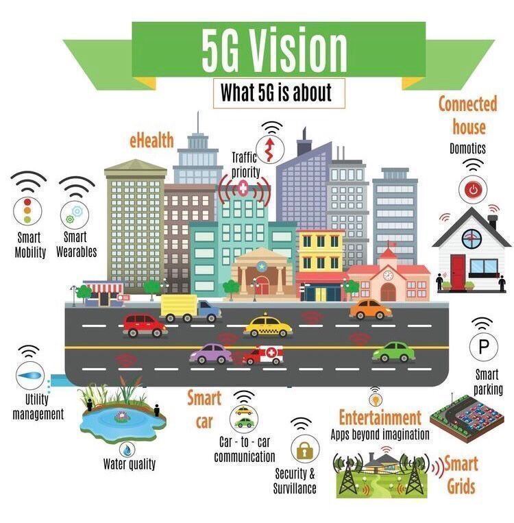 What is #5G about -&gt; in 1 great #infographic  #IoT #Smartcities #smarthome #eHealth #FutureofWork #fintech #DigitalTransformation   Cc @SpirosMargaris @Fisher85M @ipfconline1 @psb_dc @jblefevre60 @CurtisSChin @MikeQuindazzi @DioFavatas @Shirastweet @kuriharan @alvinfoo<br>http://pic.twitter.com/1hA4rRo6yC
