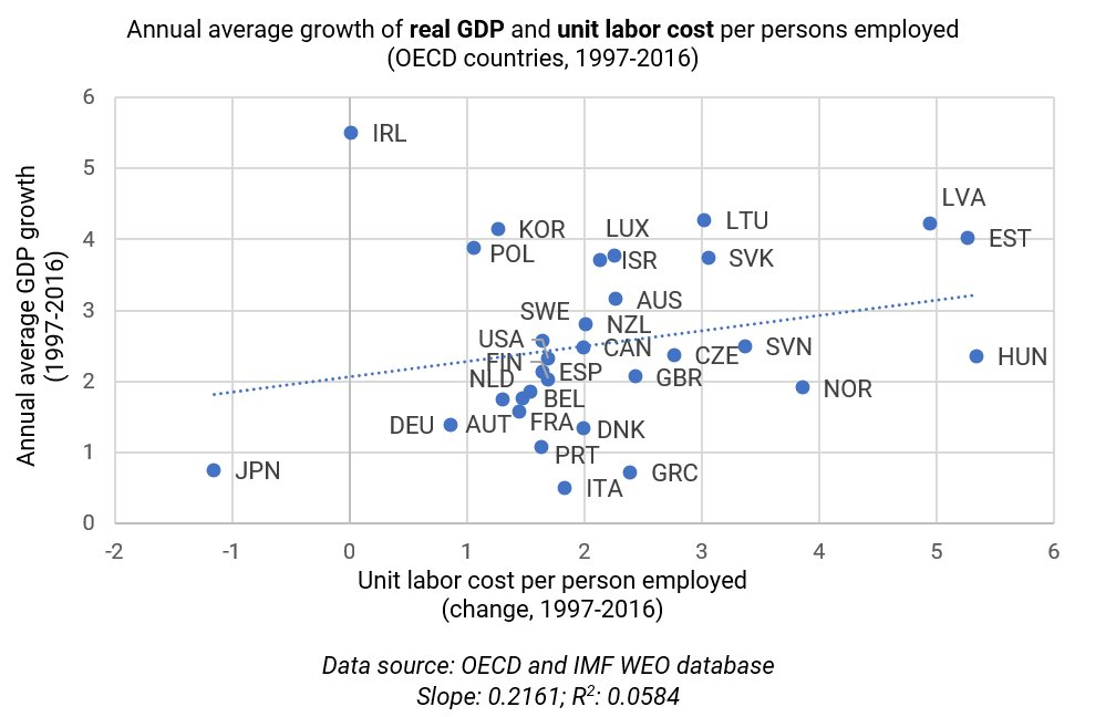Economic Questions On Twitter The Kaldor Paradox May Be