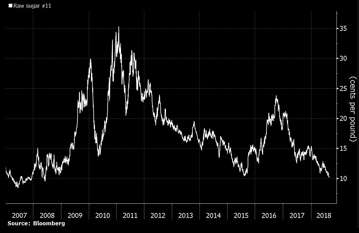 BREAKING: Raw sugar prices drop to 10-year low of 10.11 cents per pound -- #agriculture #commodities #Brazil