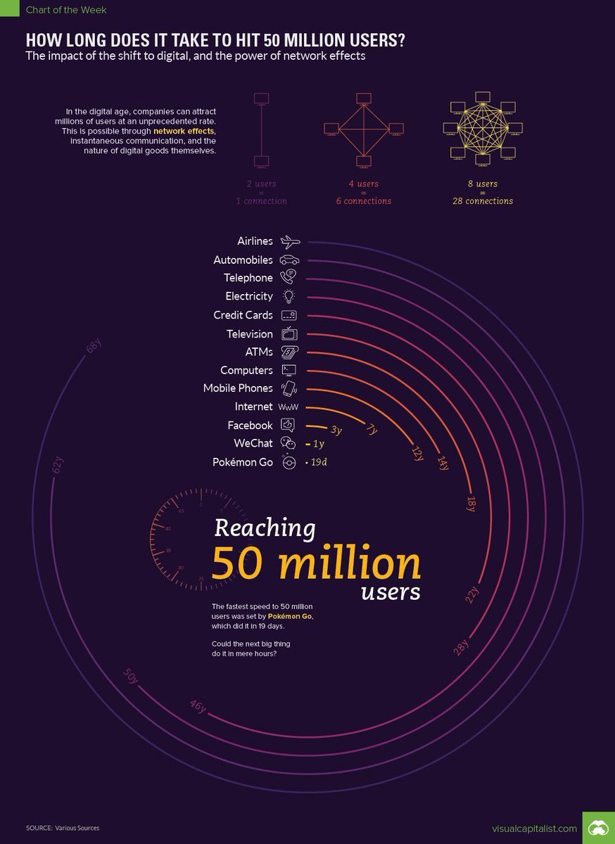 How long does it take to hit 50 million users? #Internet #tech   @MikeQuindazzi @evankirstel @kashthefuturist @MHcommunicate @alvinfoo @DioFavatas @king_Paulie @gvalan @piyuanker12 @DrFerdowsi @junjudapi @digitalcloudgal @antgrasso @andy_lucerne @GrowUrStartup @TheCloudand_Me<br>http://pic.twitter.com/ZtOBCSq5tR