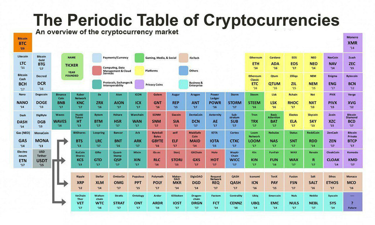 An overview of the #cryptocurrency market <br>http://pic.twitter.com/Spp6elyh6f