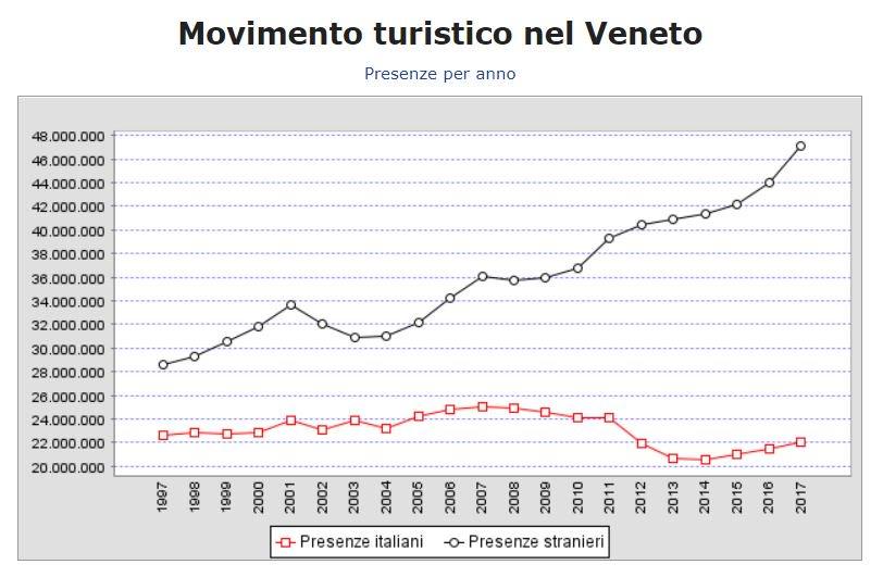 Movimento turistico nel #Veneto negli ultimi 20 anni Fonte Osservatorio Regione  - Ukustom