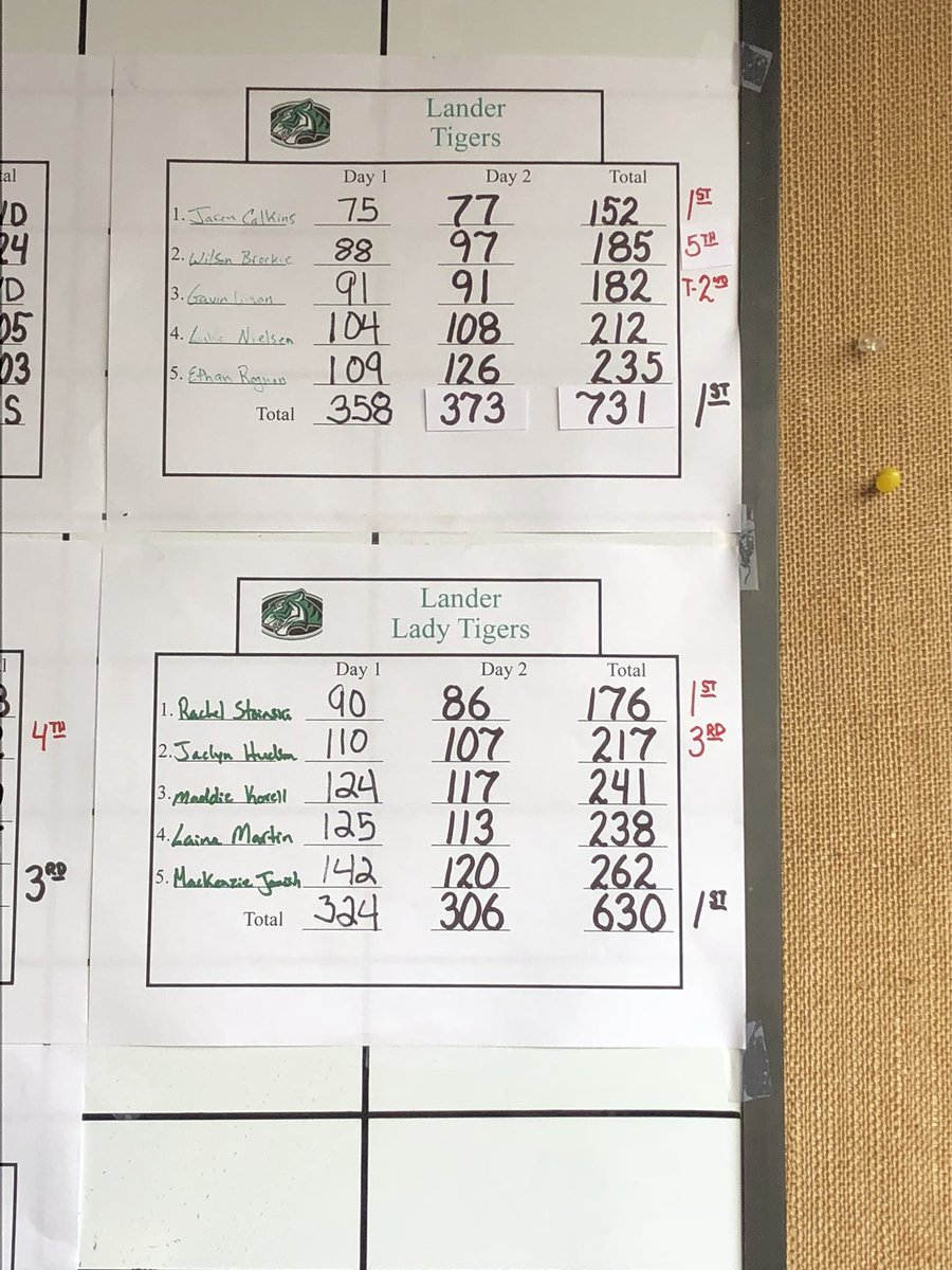 Jackson/Star Valley Results played two really tough courses. Congrats to Rachel Stoinski on her first high school win as an individual. Also congrats to Jaren Calkins who won the boys. We had two other golfers finish top 5- Gavin Dixon T-2nd (Boys) and Jaclyn Hudson 3rd(Girls) <br>http://pic.twitter.com/uy8ocSiBY2