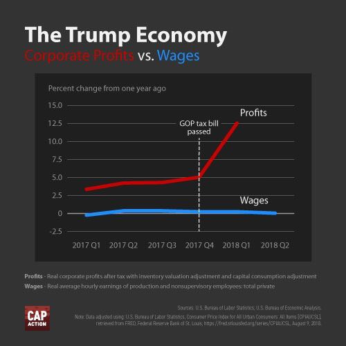 """Here are the results of the Republican tax plan:   Corporate profits   Wages  We need to abandon the """"trickle-down"""" myth and invest directly in ordinary Americans. That's the key to economic growth. <br>http://pic.twitter.com/0aA9SF31MZ"""