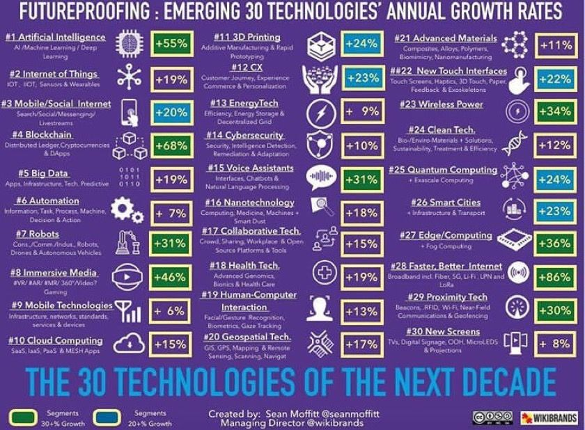 Futureproofing: Emerging 30 Technologies&#39; Annual Growth Rates [#INFOGRAPHICS]  by @KaiGrunwitz |   #ArtificialIntelligence #AI #IoT #Robotics #Blockchain #Automation #Cloud #CyberSecurity #Robots #SmartTech #Innovation #RT   Cc: @evankirstel<br>http://pic.twitter.com/dFqETW8diw