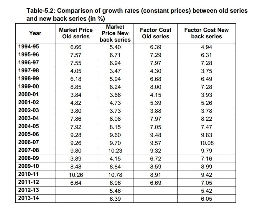 Result of &quot;policy paralysis&quot; during Congress led UPA govt.   Modi govt&#39;s own data shows that India registered double digit growth rate under UPA govt. Plus, avg growth rate of 8.1% &gt; Modi ji&#39;s 7.3%.   Clearly, Achhe Din chale gaye! <br>http://pic.twitter.com/ZasAlSrs0x