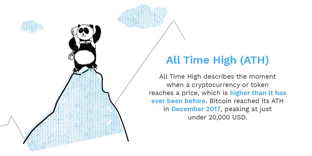 A is for All Time High (ATH)! Bitcoin saw it's last ATH in December 2017. We're explaining the most important Bitcoin and Blockchain terms as part of our ongoing series, check back every Monday and Friday to learn new terms #bitpanda #blockchain