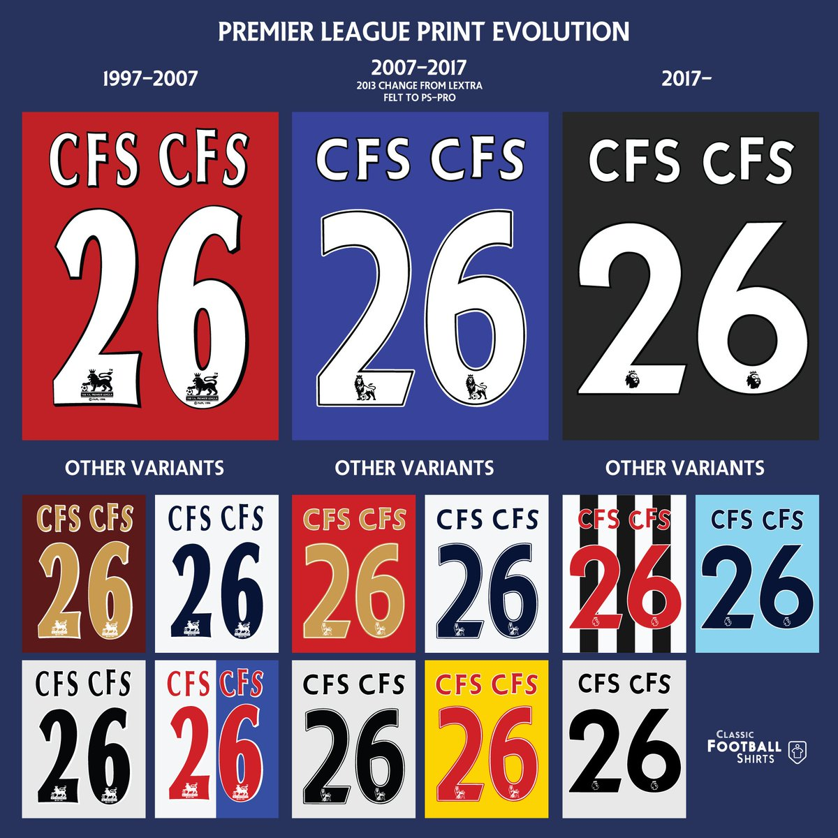 0c83d1263b6 Premier League print evolution  Which is your favourite Premier League  print from 1997 to the present date  Shop Premier League here  ...