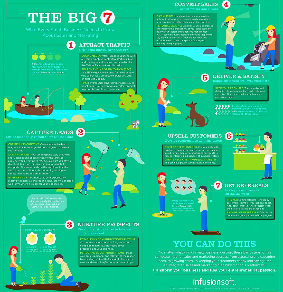 The &quot;Big 7&quot; Steps: What Every #Startup Needs to Know About #Sales &amp; #Marketing [Infographic] v/ @Infusionsoft  #DigitalMarketing #LeadGeneration #CX<br>http://pic.twitter.com/u7Ky6xRaY8