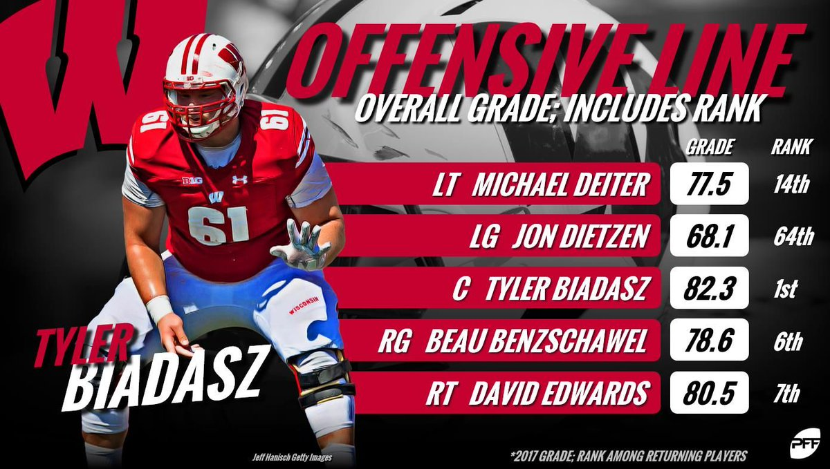 Is Wisconsins offensive line the best returning unit in the nation?
