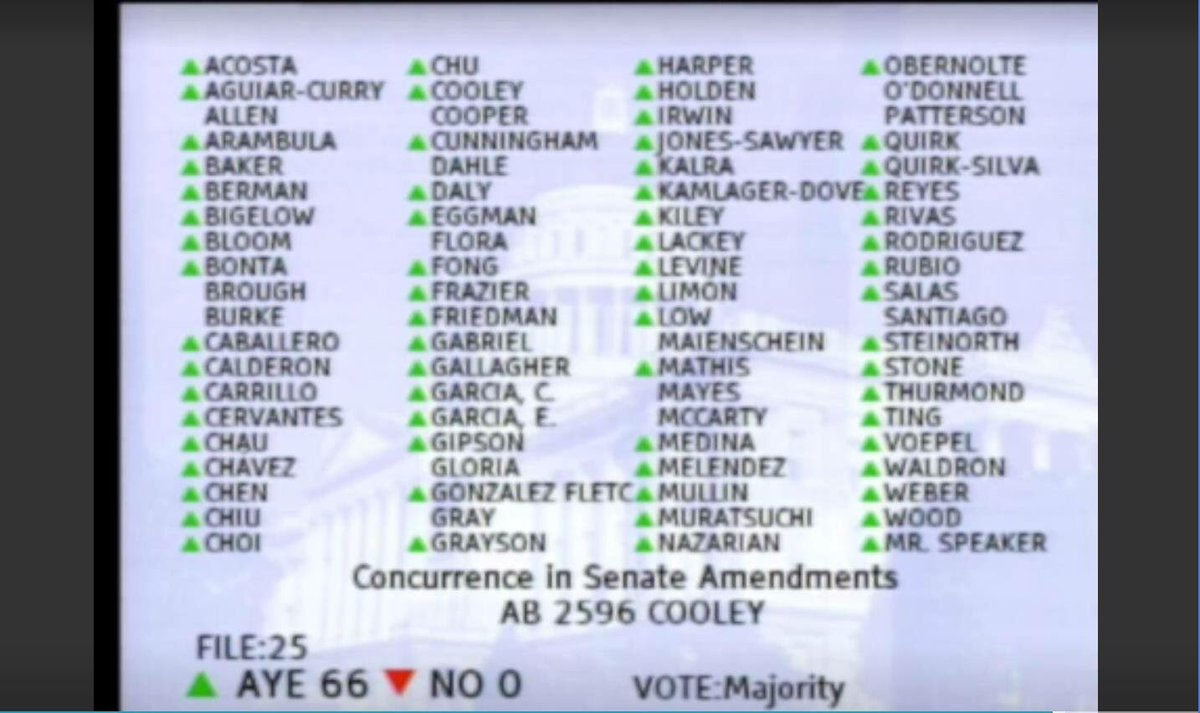 State Legislatures Take Aim At >> Kevin Kiley On Twitter The State Legislature Has Approved Ab 2596