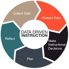 What role does Data Driven Instruction play in your lesson/learning planning? Your answer matters.