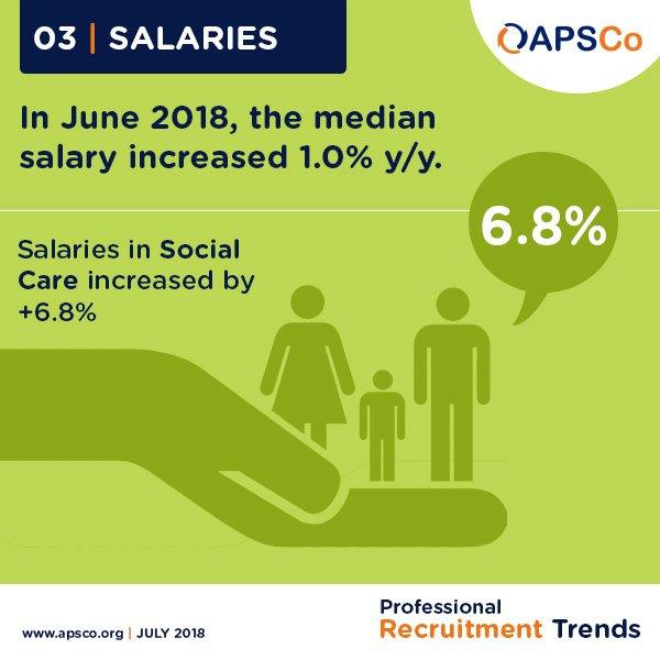 Apsco On Twitter In June Salaries In Socialwork Increased By 68
