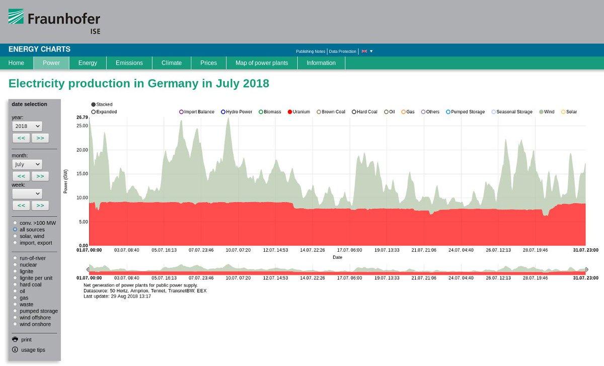 ... sur un mois d'été, le vent et l'uranium. Moins que l'habituelle  opposition entre l'aléa éolien et la régularité nucléaire, ce graphique  montre que, ...