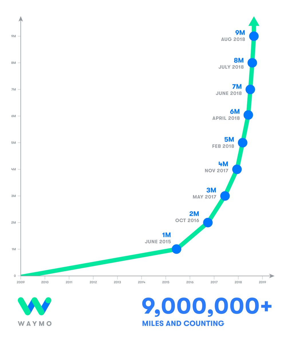 Waymo Testmeilen im chronologischen Vergleich.