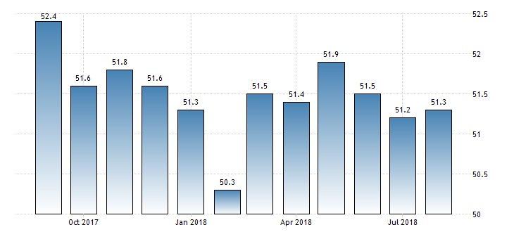 Trading Economics on Twitter:
