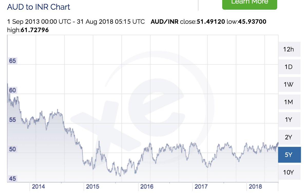 Australian Dollar To Inr Chart Caska