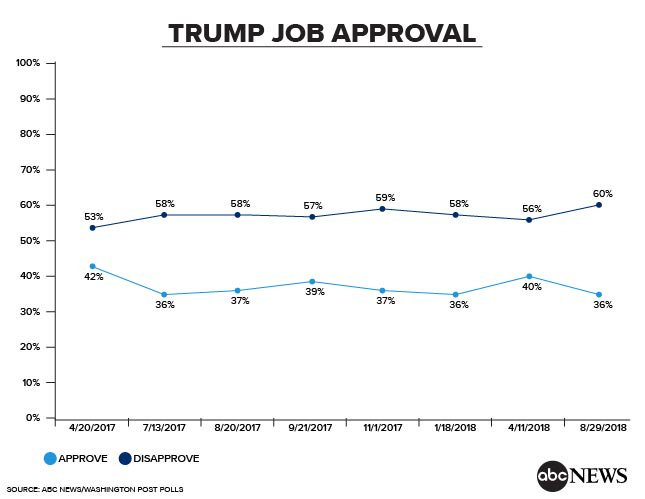 JUST IN: Disapproval of Pres. Trump is at a new high, support for the Mueller probe is broad, and half of Americans favor Congress initiating impeachment proceedings against the president, new @ABC News/WaPo poll finds. https://t.co/CqklJYIIH5