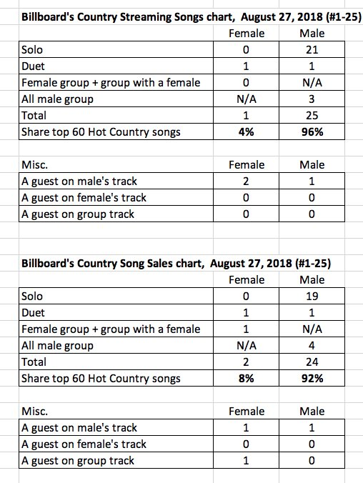 Hot Country Songs Charts Here Are Two Digital Both Have Lower Of Women Than Previous 2 Zero Solo Female Artists
