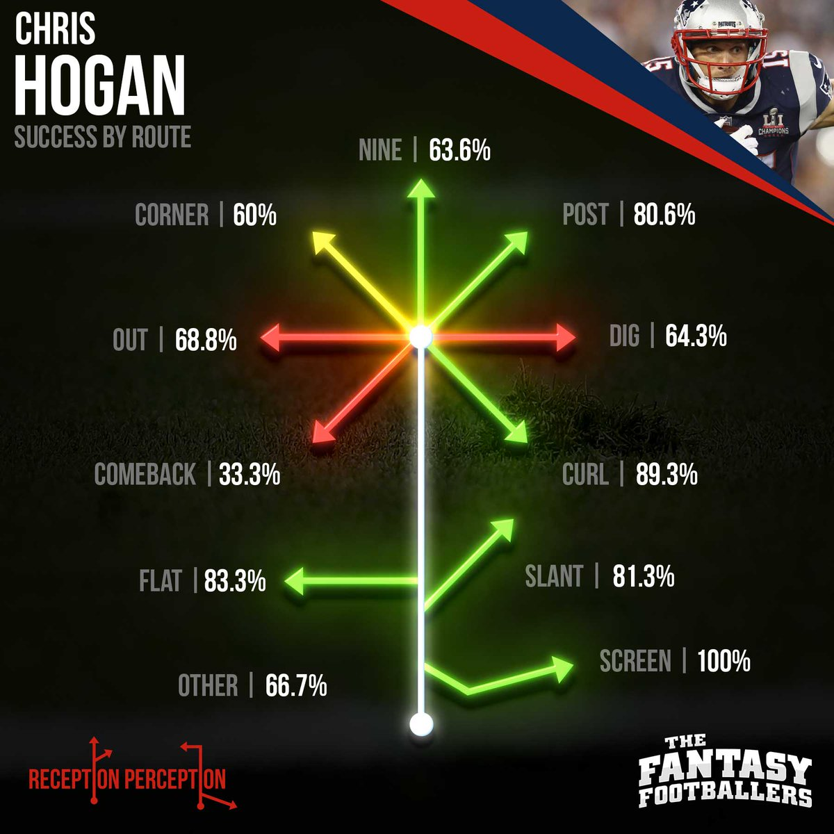 Fantasy Footballers On Twitter Chris Hogan Keelan Cole