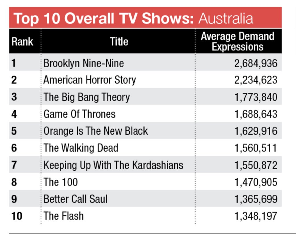DATA | Brooklyn Nine-Nine is the top tv show in both New Zealand and Australia!!!