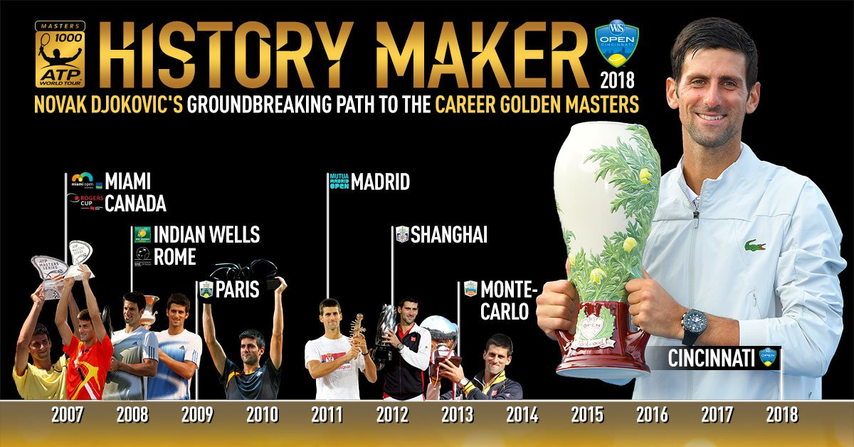 The only player in HISTORY to complete the Career Golden Masters ��  Congratulations, @DjokerNole! �� https://t.co/PYrnkOeiW8
