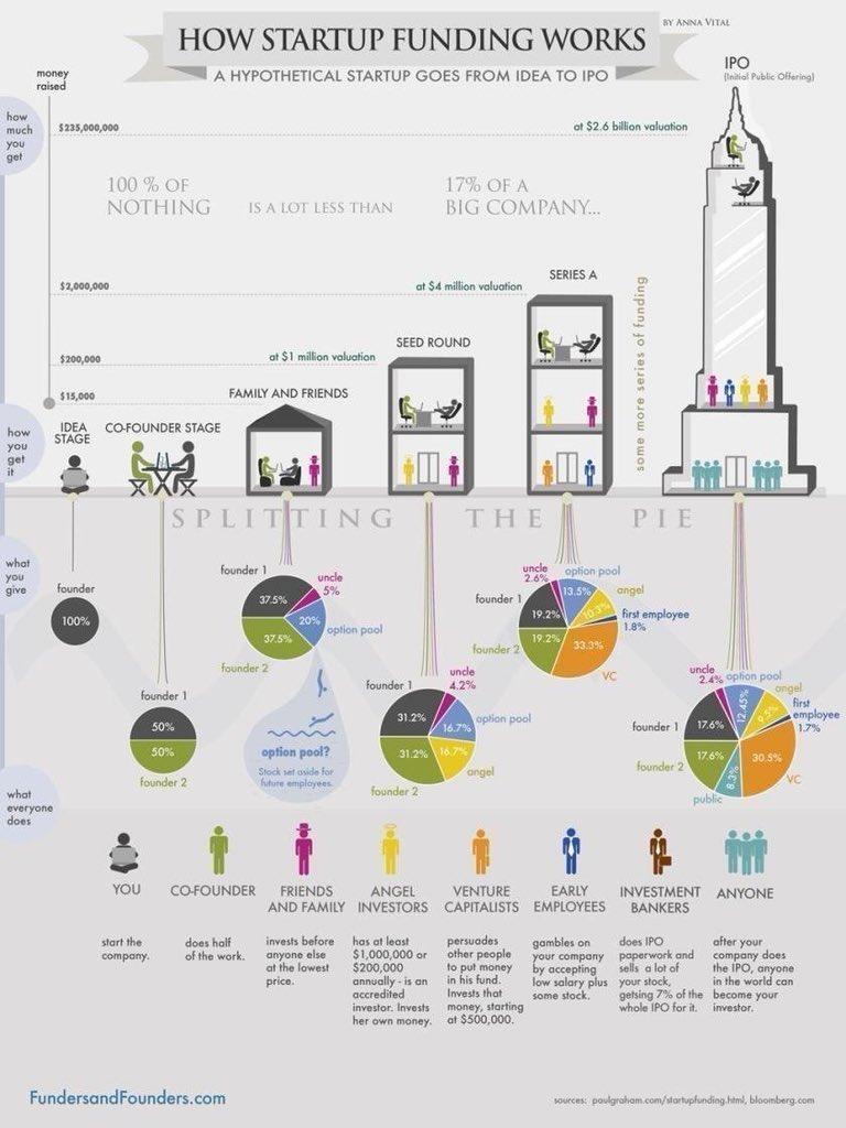 How Startup Funding Works #startups #funding#digitalmarketing #ContentMarketing #Branding #DigitalMarketing #storytelling #Startup #GrowthHacking #Content #Marketing #SocialMedia #OnlineMarketing #SocialMediaMarketing<br>http://pic.twitter.com/oZwVlomhWu