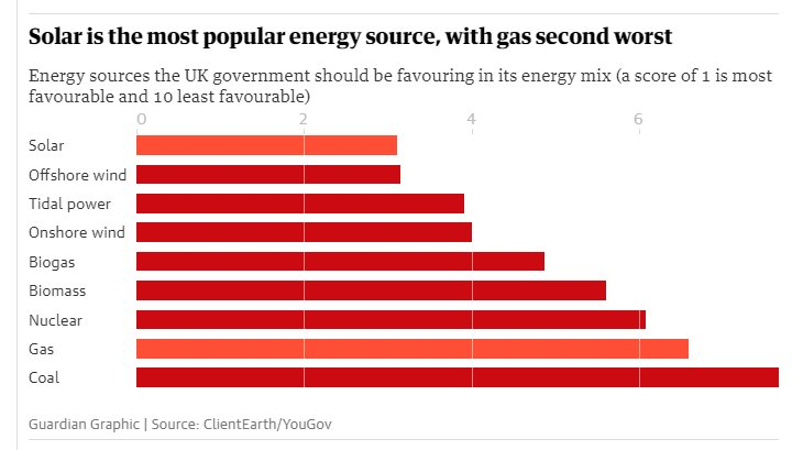 #solar is most popular form of power with UK public, in sharp contrast to UK govt treatment of it  https://www. theguardian.com/money/2018/aug /20/majority-of-uk-public-want-to-install-solar-panels-poll-finds?CMP=share_btn_tw &nbsp; … <br>http://pic.twitter.com/wx7jQL8mg8