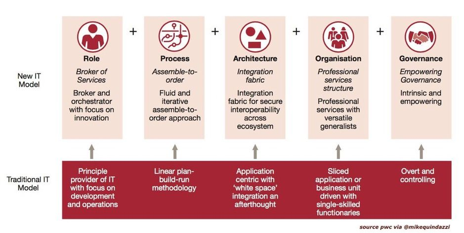 5 ideas for top #CIOs to transform their organizations! &gt;&gt; @PwCUS via @MikeQuindazzi &gt;&gt; #DigitalTransformation #Agile #Cloud #SaaS #AI #IoT #Mobile #CIO &gt;&gt; Report  http:// pwc.to/2FlInoM  &nbsp;  <br>http://pic.twitter.com/wKt6P0CZBw