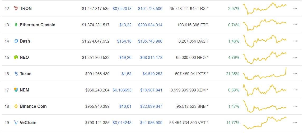 RANK 16! Good morning to the Tezos community! #bitcoin #tezos #eth #btc #cryptocurrencynews  #cryptocurrency #cryptocurrencies #tezoslaunch<br>http://pic.twitter.com/XCTQhNGijg