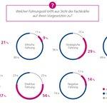 Image for the Tweet beginning: Wie sieht richtige Führung im