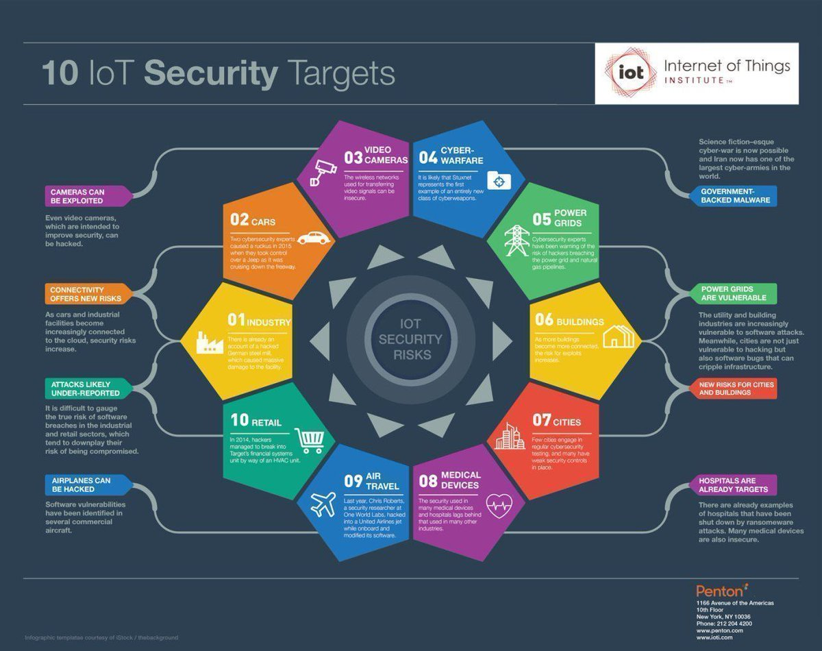 RT @Fisher85M : 10 #IoT #Security Targets {Infographic}  #CyberSecurity #infosec #Industry40 #SmartCity #Healthcare #surveillance #Cloud #AutonomousVehicles  [via @adamsconsulting] <br>http://pic.twitter.com/oirMQRHp0T<br>http://pic.twitter.com/3MrE6zezxq
