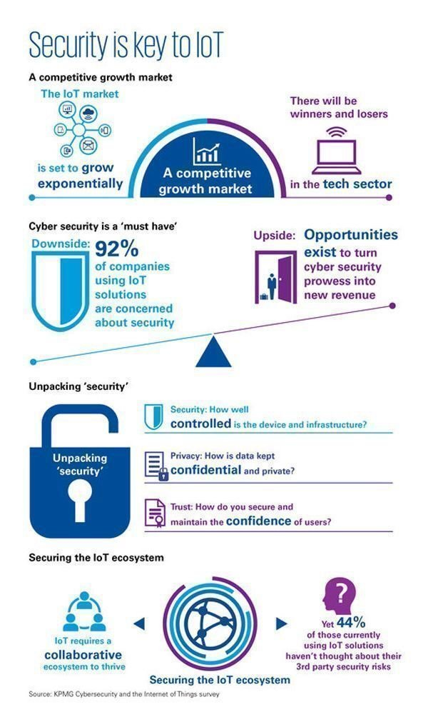 Security is Key to IoT  {Infographic}  #CyberSecurity #iot #BigData #infosec #CyberRisk #security  #disruption #IoTSecurity #InternetOfThings  @Fisher85M @DrJDrooghaag @mirko_ross @akwyz @andy_lucerne @TopCyberNews @sminaev2015 @tantriclens @Paula_Piccard @MusicComposer1<br>http://pic.twitter.com/kWrv0qqSQF
