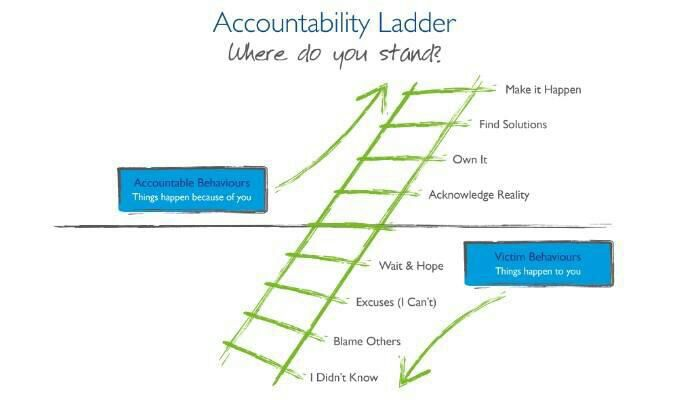 plc programming ladder diagram pdf accountability ladder diagram accountability ladder diagram | online wiring diagram