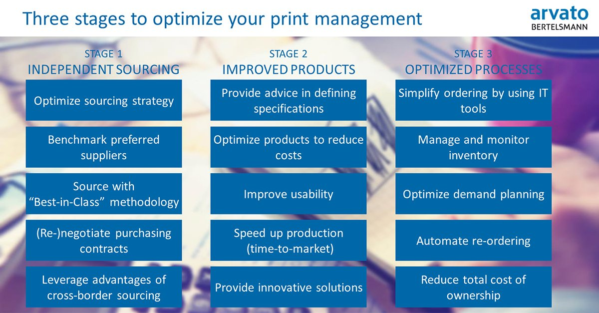 Our print management approach generates an average saving of 20% due to our unique 3 phases model. Read more about the intelligent combination of #printmanagement and marketing #logistics:   https:// scm.arvato.com/en/solutions/c orporate-information-management/print-management.html &nbsp; …  <br>http://pic.twitter.com/A6I5erLRhO