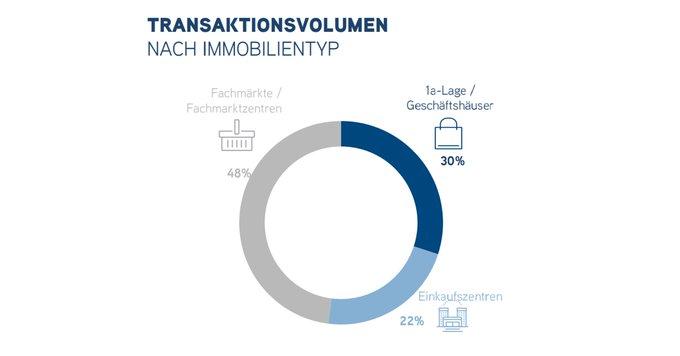 Einzelhandelsimmobilien bei Anlegern wieder beliebter! Das Transaktionsgeschehen auf dem deutschen Investmentmarkt für Einzelhandelsimmobilien erzielte nahezu das doppelte Ergebnis des Vorquartals. #Retail #immobilien Infografik im Überblick:  t.co/Cv7byHnF95