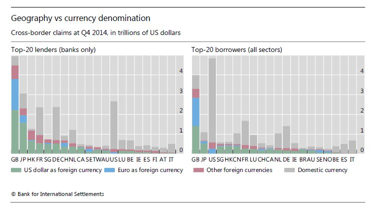 Whose #MonetaryPolicy matters for international credit, the lender's, the borrower's, or that of the currency of denomination? #MonetaryPolicy #BankCredit #USdollar #euro #BISstatistics bis.org/publ/work737.h…