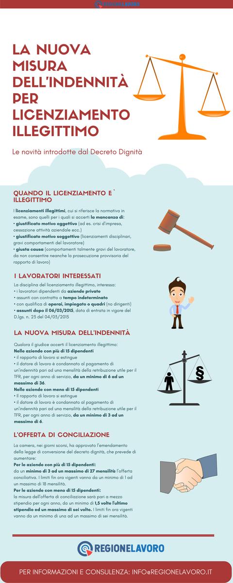 Il #licenziamento illegittimo dopo il Decreto Dignità spiegato in modo chiaro e pratico dall'#infografica! Scopri di più! #decretodignita #indennitàlicenziamento #15dipendenti #conciliazione  - Ukustom
