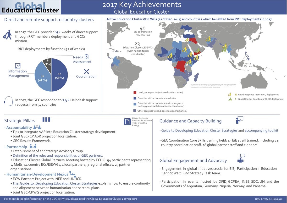 Check out our 2017 annual report and key achievements dashboard #education in emergencies #coordination  https:// educationcluster.box.com/v/GEC2017report  &nbsp;  <br>http://pic.twitter.com/aYRvdYlbS9