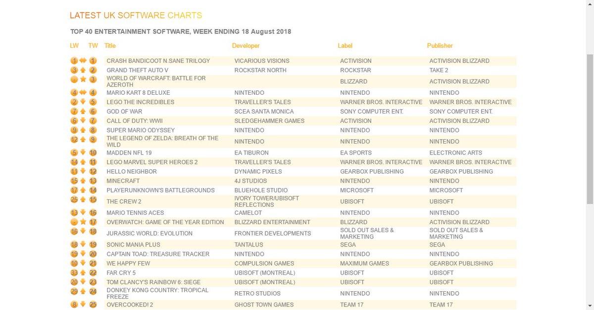 #GTAV # 2 (+1) ON UK TOP 40 ENTERTAINMENT SOFTWARE, WEEK ENDING 18 August 2018  https:// goo.gl/V2HRnl  &nbsp;   #gta #gta5 #gtaonline #FoxyBot<br>http://pic.twitter.com/9jwnbyDGsT