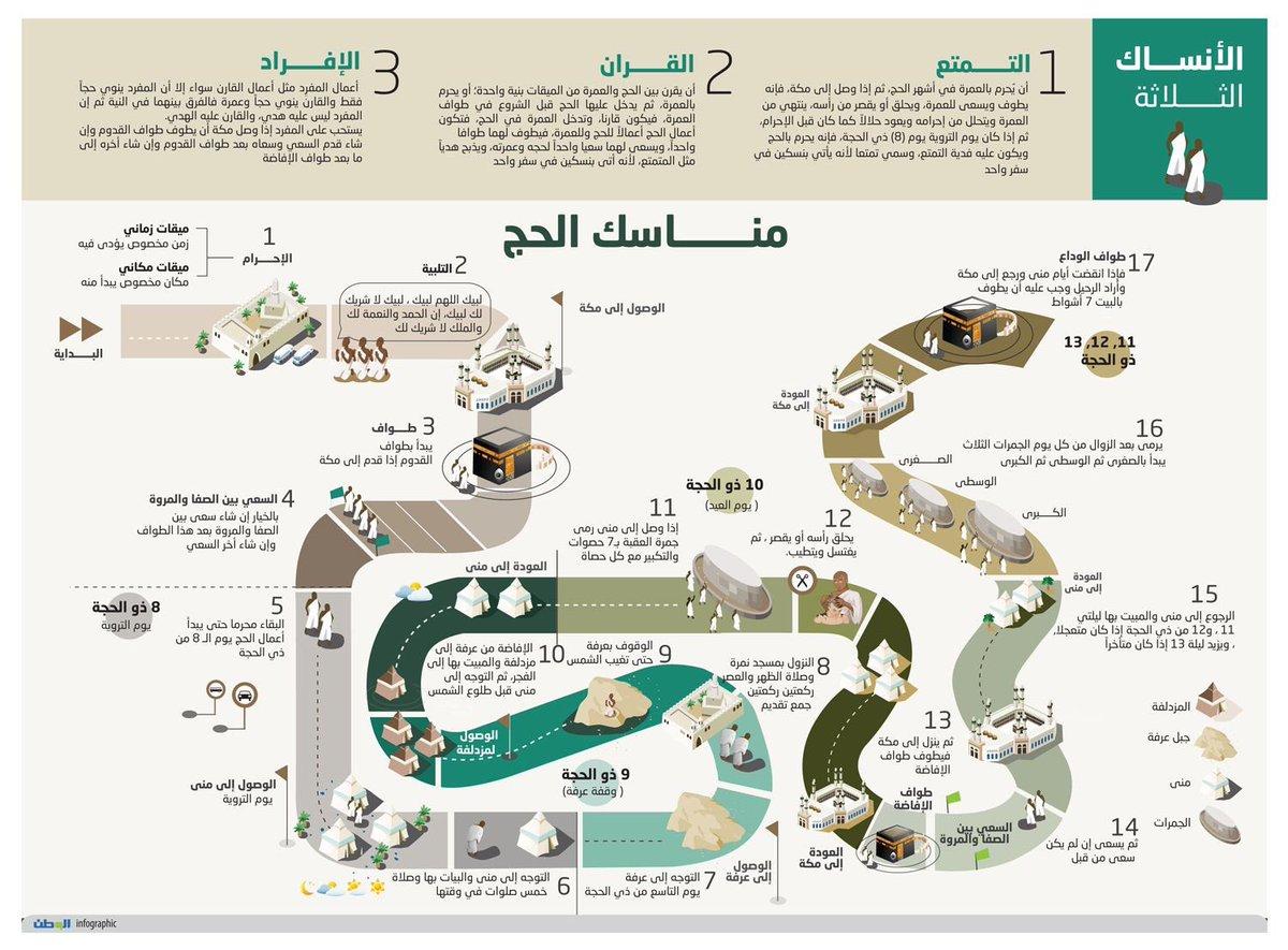 Ramy Alshareef رامي الشريف On Twitter شرح مناسك الحج كاملة دعاء يوم عرفه