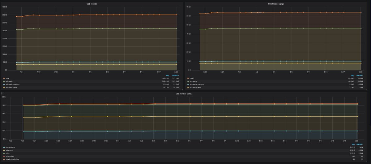 Day after day we use more &amp; more our @grafana dashboards and we really love them! Here is our css asset sizes and stats!  #metrics #coding #tools<br>http://pic.twitter.com/WaR20zAWqu