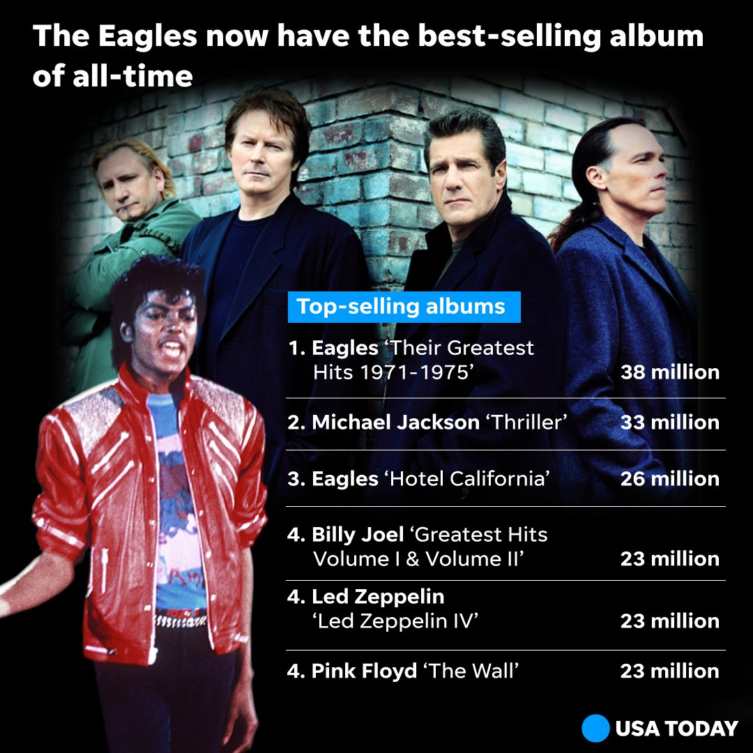 Sorry, Michael Jackson: The Eagles now have the best-selling album of all-time. https://t.co/5Oa68GjO00