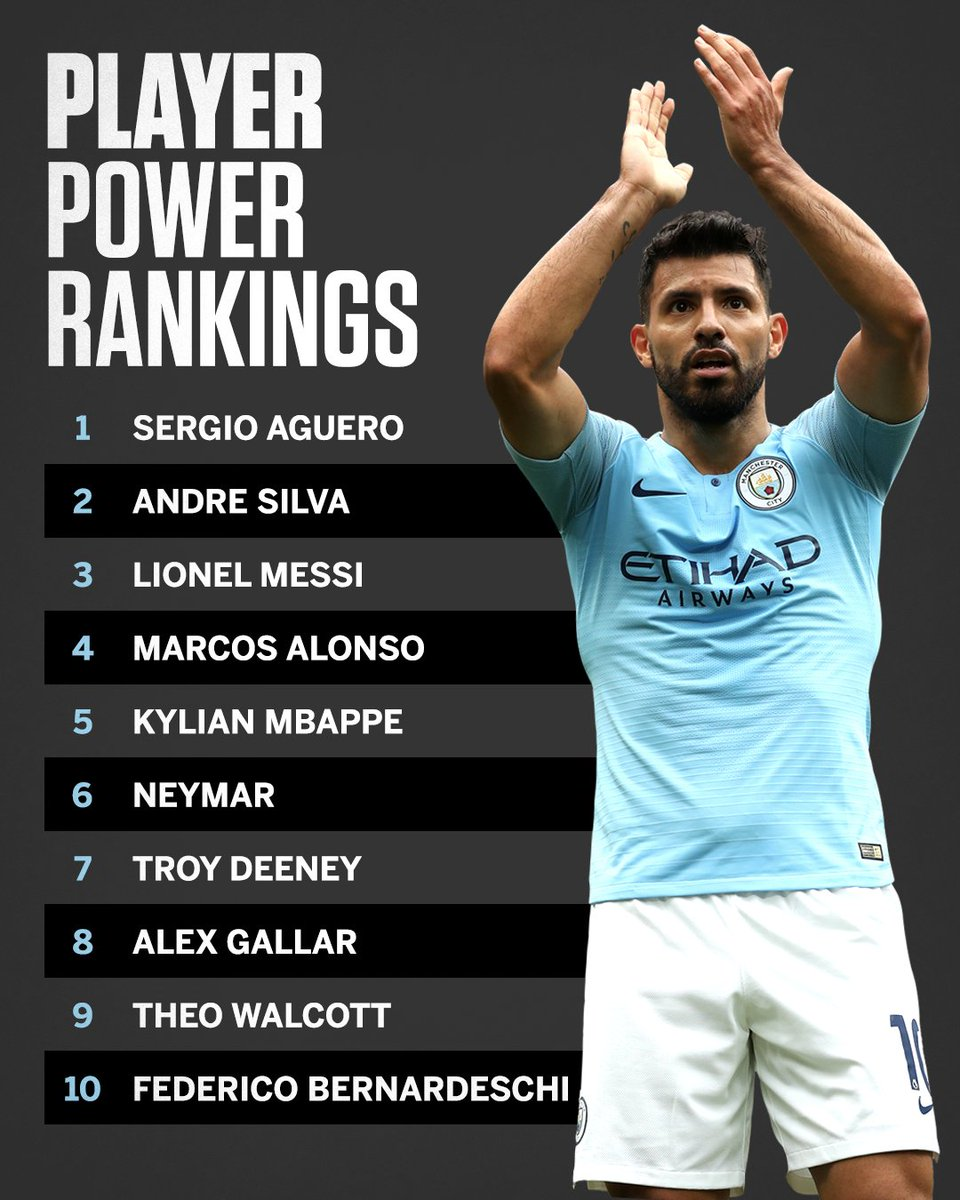 Sergio Aguero bagged a hat trick in Manchester Citys 6-1 demolition of Huddersfield. He tops our first Player Power Rankings of the season. es.pn/2wddleD