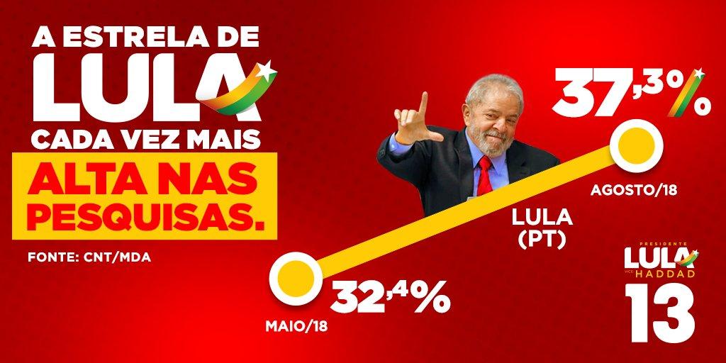 É a vontade do povo, cada vez maior. Pesquisa CNT comprova. #LulaPresidente
