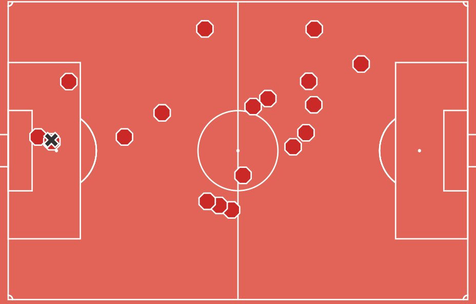 Dele Alli is so important to our defense, sometimes I even forget. Chart of defensive actions by @twelve_football. #THFC #COYS <br>http://pic.twitter.com/OMmR4mbjtU