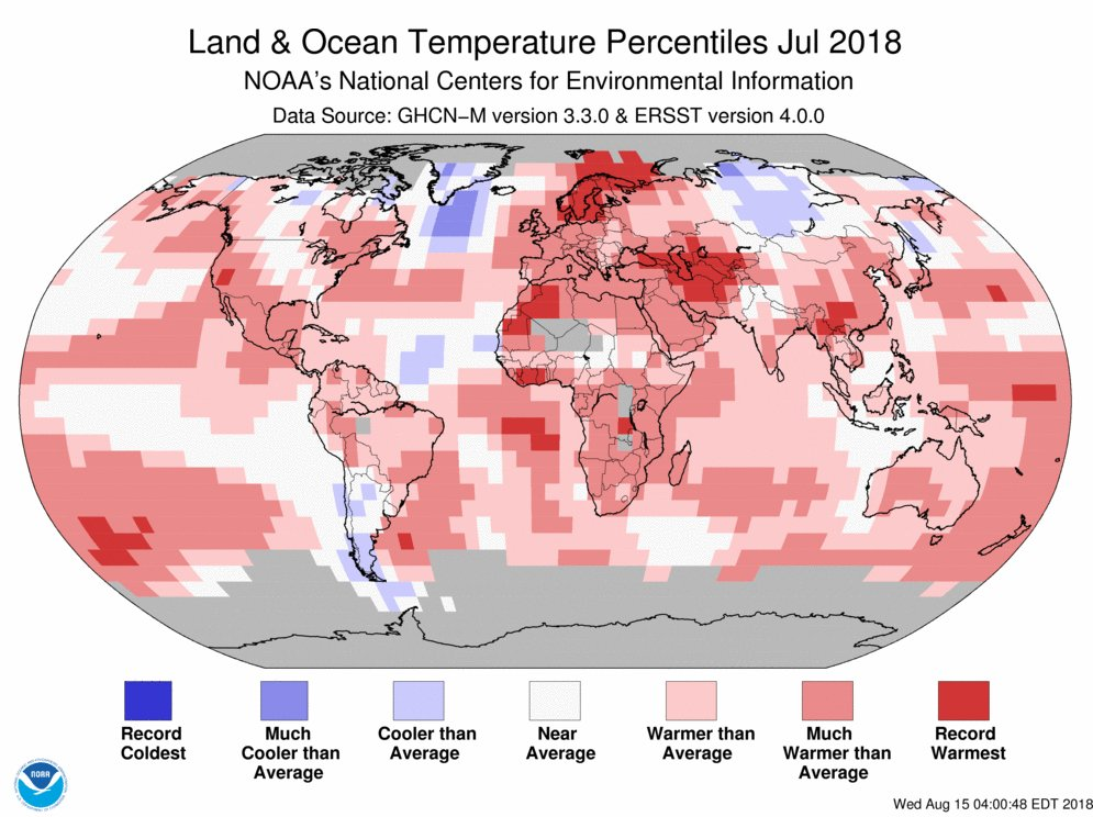 JUST IN: July 2018 was the 4th warmest July on record for the globe, per @NOAANCEIclimate https://t.co/GanlyH2F3e #StateOfClimate
