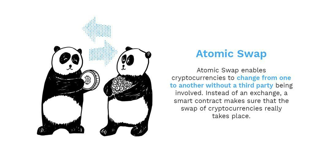 A is for Atomic Swap! We want to utilise the power of this technology with the @PantosIO project. We're explaining the most important Bitcoin and Blockchain terms as part of our ongoing series, check back every Monday and Friday to learn new terms #bitpanda #blockchain