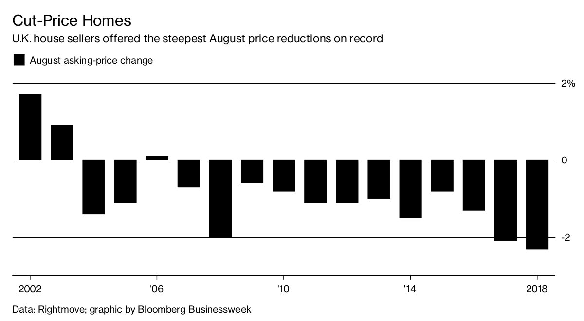 U.K. home sellers cut August asking prices by the most on record https://t.co/by5PyOFM1j