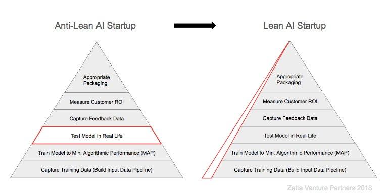 The AI-first startup playbook and approach -  http:// bit.ly/2vYiUhx  &nbsp;    @EpicRelevance @HighTechPro @TmanSpeaks @RelevantTrack @alvinfoo @jblefevre60 @StephaineLMahan @FrRonconi @Stevewal63   #ArtificialIntelligence #AI #VentureBeat<br>http://pic.twitter.com/4PfyzxlyPN